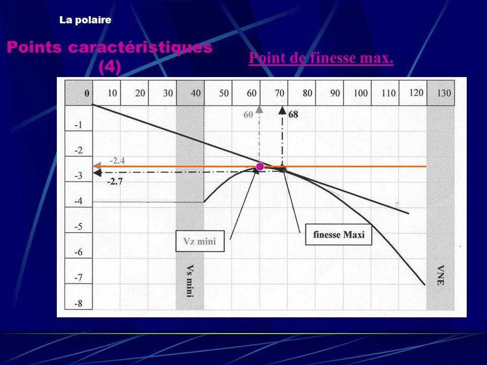 Points caractéristiques (4) La polaire Point de finesse max.