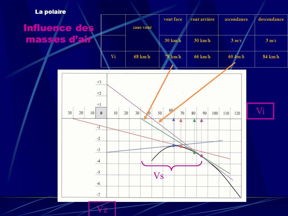 Influence des masses d'air La polaire sans vent vent facevent arrièreascendancedescendance 30 km/h 3 m/s Vi68 km/h78 km/h66 km/h60 km/h84 km/h Vi Vz Vs