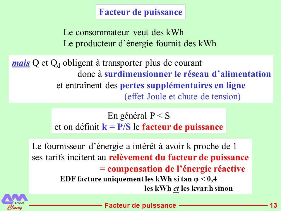 13 Facteur de puissance Le fournisseur d'énergie a intérêt à avoir k proche de 1 ses tarifs incitent au relèvement du facteur de puissance = compensat