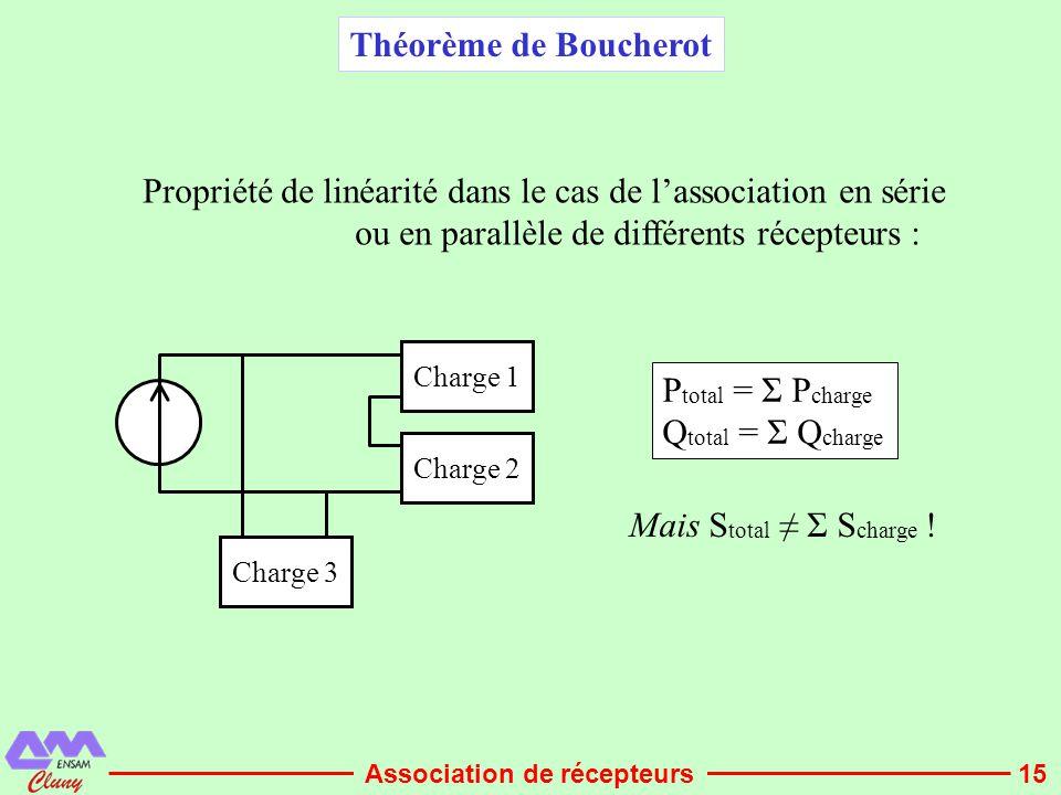 15 Charge 1 Charge 2 Charge 3 P total = Σ P charge Q total = Σ Q charge Propriété de linéarité dans le cas de l'association en série ou en parallèle d