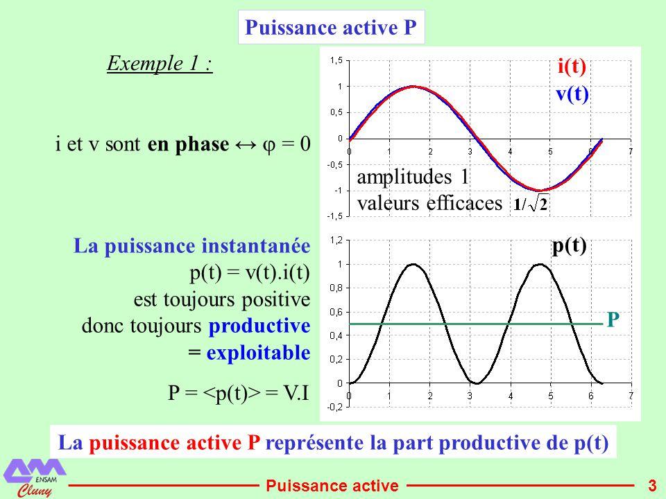 3 Puissance active P v(t) i(t) p(t) P i et v sont en phase ↔  = 0 Exemple 1 : La puissance instantanée p(t) = v(t).i(t) est toujours positive donc to