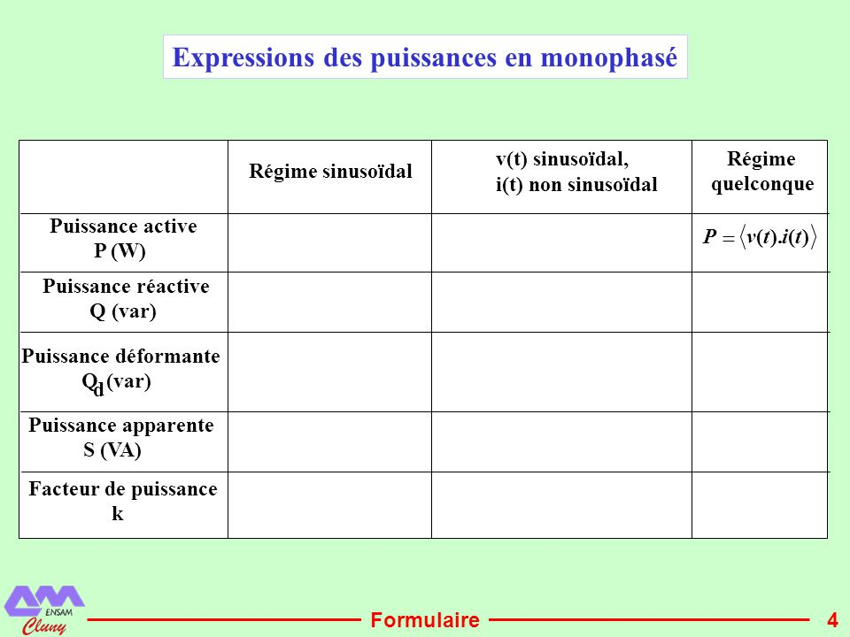 4 Régime sinusoïdal v(t) sinusoïdal, i(t) non sinusoïdal Régime quelconque Puissance active P (W) )().(titvP  Puissance réactive Q (var) Puissance dé