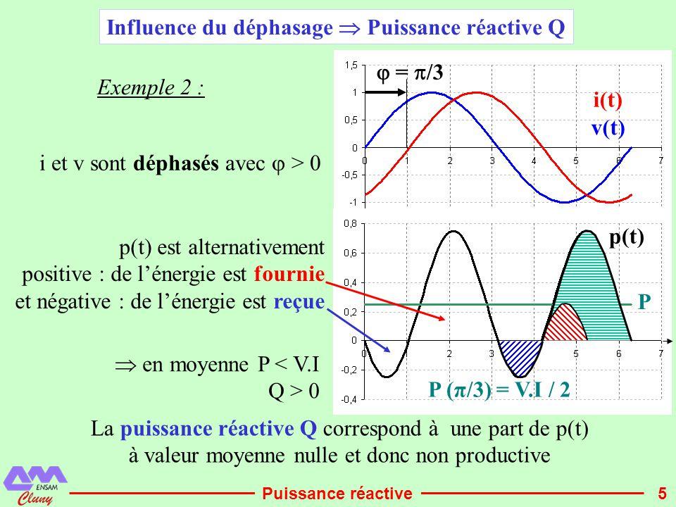 6  =  /2 p(t) est autant positive que négative, il y a autant d'énergie transmise que d'énergie reçue v(t) i(t) p(t) P Exemple 3 : i et v sont en quadrature ↔  = π/2  en moyenne P = 0 alors que I ≠ 0 .