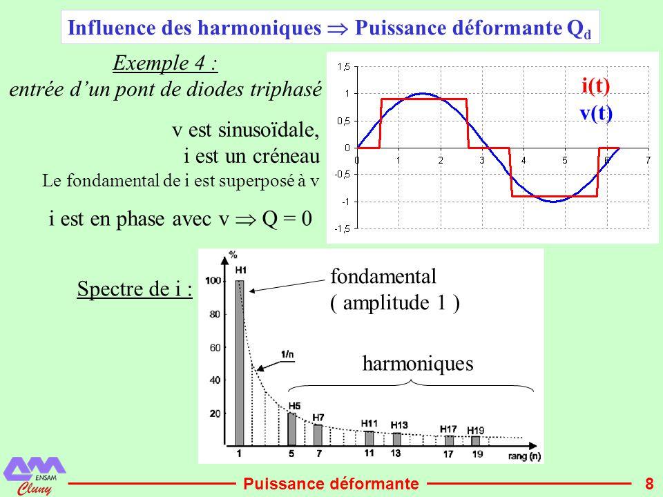 9 p 1 (t) P1P1 p(t) P Q d (t) Puissance due au fondamental de i Puissance totale La différence p(t) – p 1 (t) s'appelle la puissance déformante Q d, elle est véhiculée par les harmoniques, comme Q elle correspond à une part de p(t) à valeur moyenne nulle Puissance déformante Les harmoniques augmentant la valeur efficace du courant consommé, on a P = V.I 1 < V.I (rappel: cas particulier Q = 0) La puissance déformante Q d est la part non productive de p(t) échangée sans cesse entre source et charge par les harmoniques, Seul le fondamental véhicule de la puissance active idem exemple 1 = Puissance due aux harmoniques