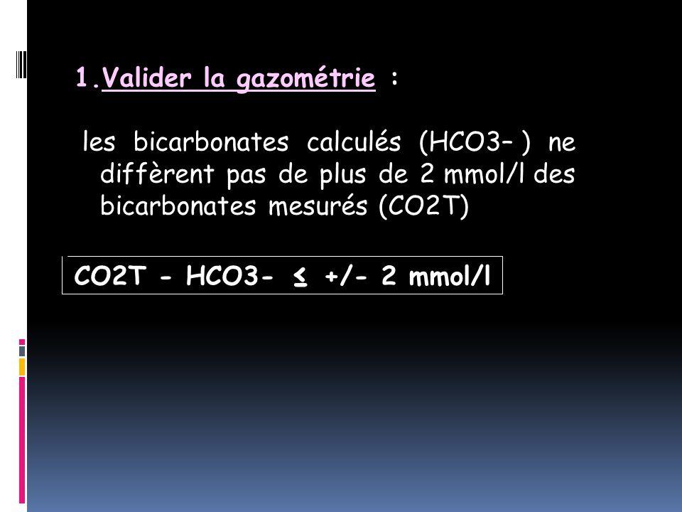1.Valider la gazométrie : les bicarbonates calculés (HCO3– ) ne diffèrent pas de plus de 2 mmol/l des bicarbonates mesurés (CO2T) CO2T - HCO3- ≤ +/- 2 mmol/l