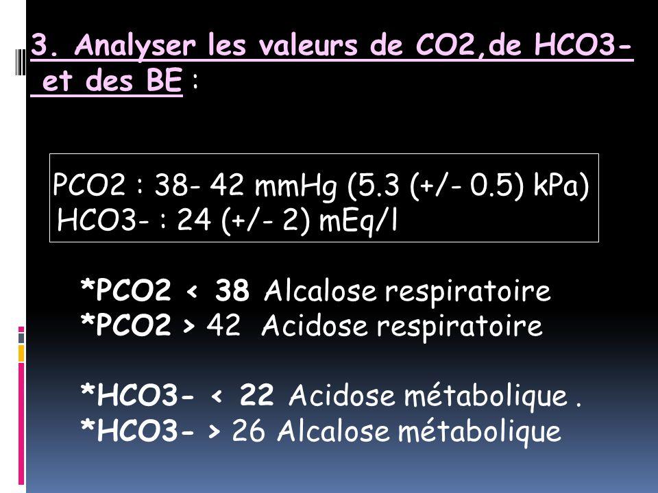 3. Analyser les valeurs de CO2,de HCO3- et des BE : PCO2 : 38- 42 mmHg (5.3 (+/- 0.5) kPa) HCO3- : 24 (+/- 2) mEq/l *PCO2 < 38 Alcalose respiratoire *