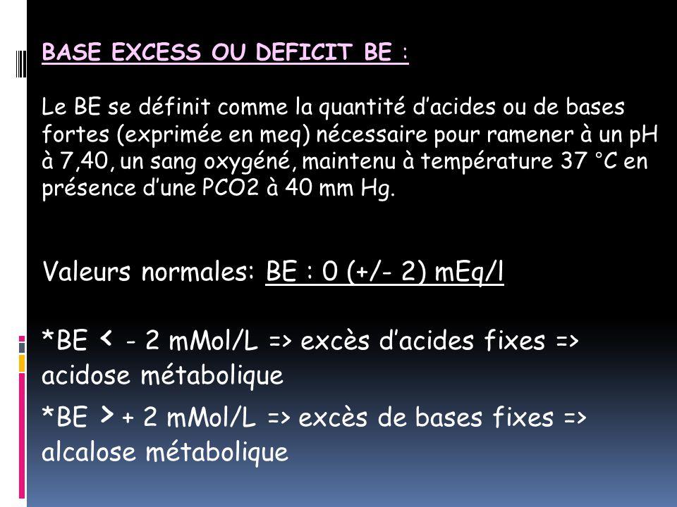 BASE EXCESS OU DEFICIT BE : Le BE se définit comme la quantité d'acides ou de bases fortes (exprimée en meq) nécessaire pour ramener à un pH à 7,40, un sang oxygéné, maintenu à température 37 °C en présence d'une PCO2 à 40 mm Hg.