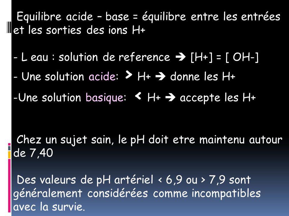 Equilibre acide – base = équilibre entre les entrées et les sorties des ions H+ - L eau : solution de reference  [H+] = [ OH-] - Une solution acide: > H+  donne les H+ -Une solution basique: < H+  accepte les H+ Chez un sujet sain, le pH doit etre maintenu autour de 7,40 Des valeurs de pH artériel 7,9 sont généralement considérées comme incompatibles avec la survie.