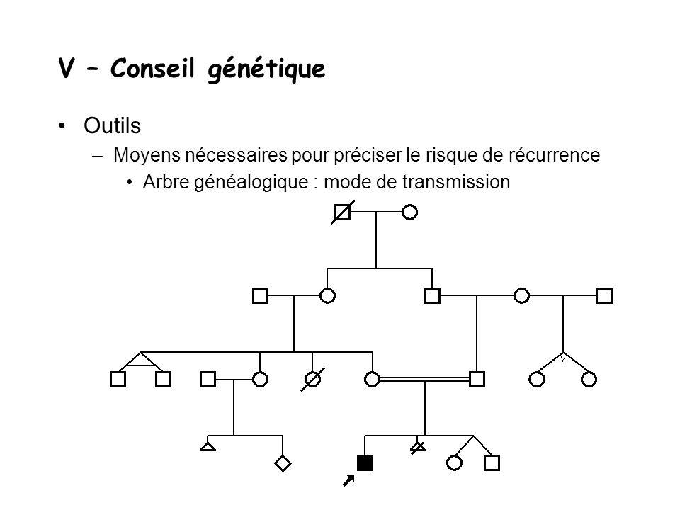 V – Conseil génétique Outils –Moyens nécessaires pour préciser le risque de récurrence Arbre généalogique : mode de transmission