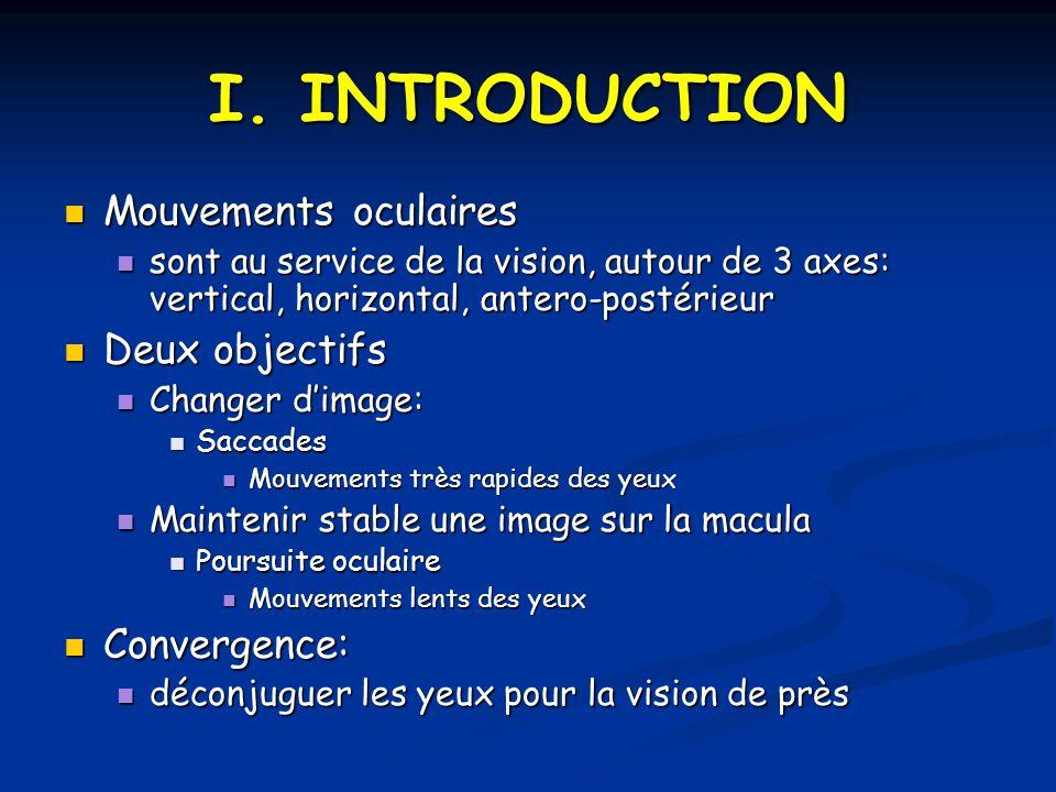 I. INTRODUCTION Mouvements oculaires Mouvements oculaires sont au service de la vision, autour de 3 axes: vertical, horizontal, antero-postérieur sont