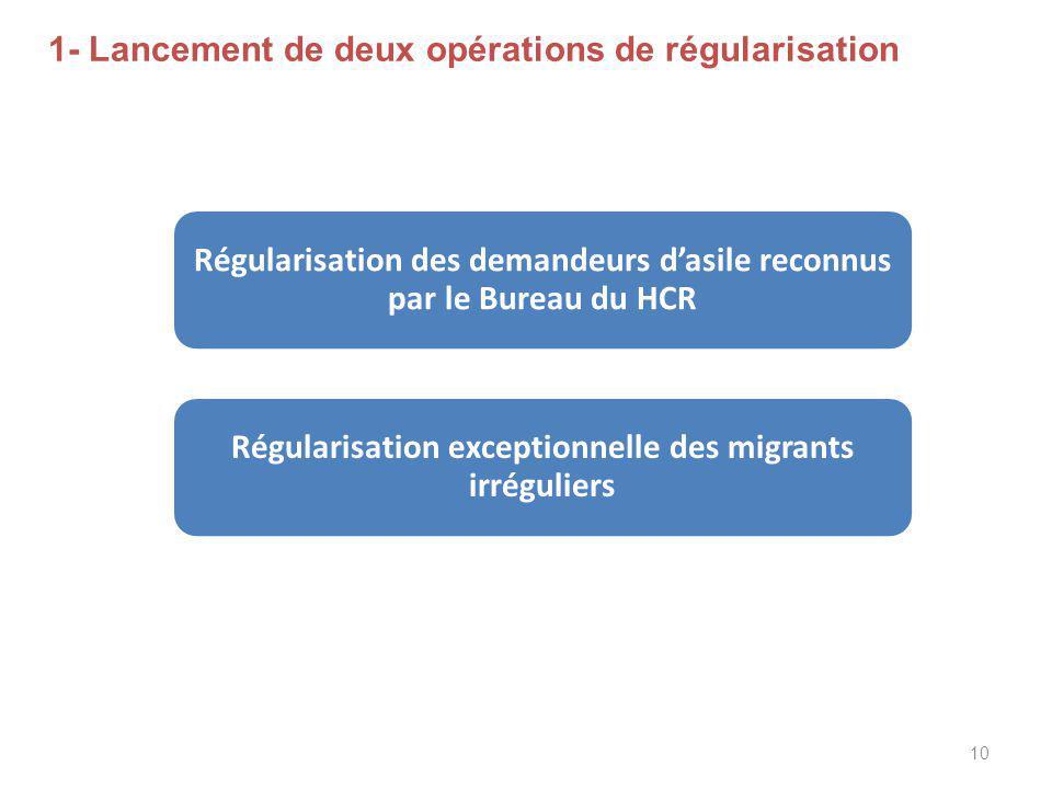 10 1- Lancement de deux opérations de régularisation Régularisation des demandeurs d'asile reconnus par le Bureau du HCR Régularisation exceptionnelle des migrants irréguliers