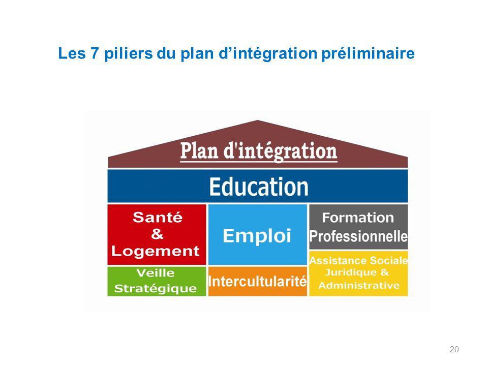 20 Les 7 piliers du plan d'intégration préliminaire