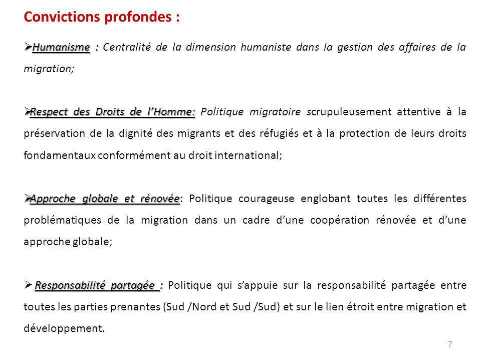 7 Convictions profondes :  Humanisme :  Humanisme : Centralité de la dimension humaniste dans la gestion des affaires de la migration;  Respect des Droits de l'Homme:  Respect des Droits de l'Homme: Politique migratoire scrupuleusement attentive à la préservation de la dignité des migrants et des réfugiés et à la protection de leurs droits fondamentaux conformément au droit international;  Approche globale et rénovée  Approche globale et rénovée: Politique courageuse englobant toutes les différentes problématiques de la migration dans un cadre d'une coopération rénovée et d'une approche globale; Responsabilité partagée :  Responsabilité partagée : Politique qui s'appuie sur la responsabilité partagée entre toutes les parties prenantes (Sud /Nord et Sud /Sud) et sur le lien étroit entre migration et développement.