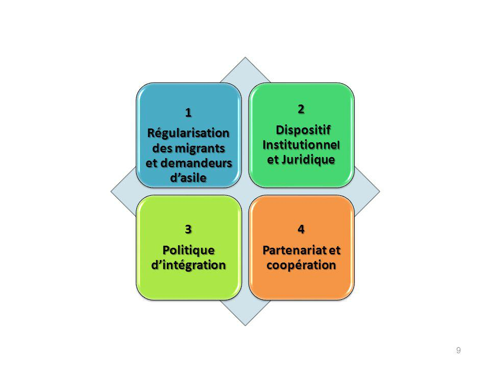 9 1 Régularisation des migrants et demandeurs d'asile 2 Dispositif Institutionne l et Juridique Dispositif Institutionne l et Juridique 3 Politique d'intégration 4 Partenariat et coopération