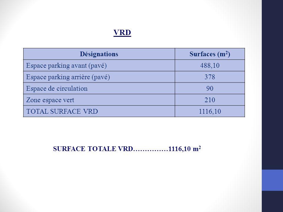 DésignationsSurfaces (m 2 ) Espace parking avant (pavé)488,10 Espace parking arrière (pavé)378 Espace de circulation90 Zone espace vert210 TOTAL SURFA
