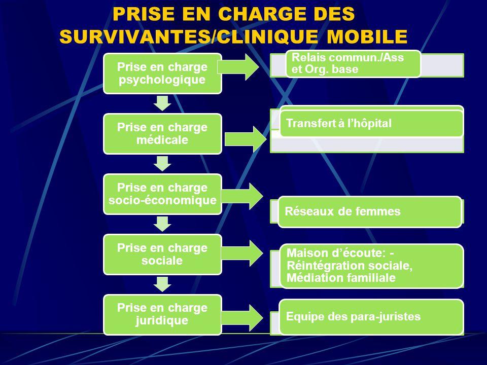 IV. PRISE EN CHARGE DES SURVIVANTES à l'hôpital de Panzi Prise en charge psychologique Prise en charge médicale Prise en charge sociale Prise en charg