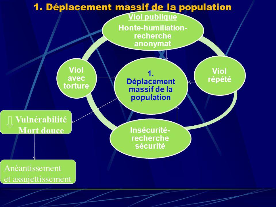 III. IMPACTS  Identiques à ceux d'une guerre classique Déplacement massif de la population Réduction démographique Destruction du tissu économique De