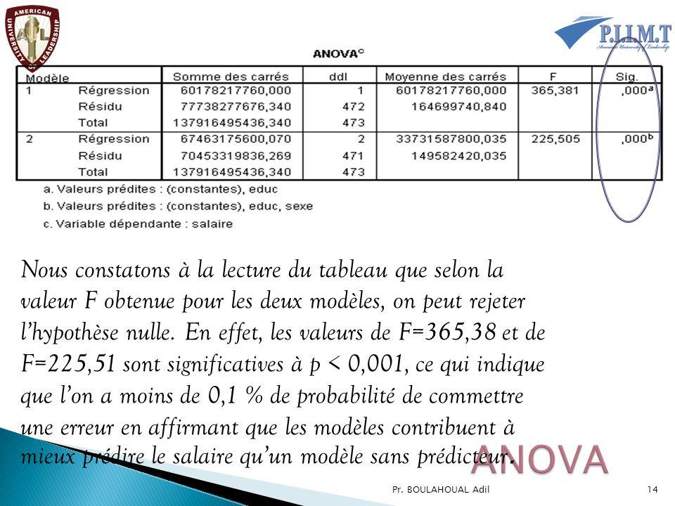 Nous constatons à la lecture du tableau que selon la valeur F obtenue pour les deux modèles, on peut rejeter l'hypothèse nulle. En effet, les valeurs