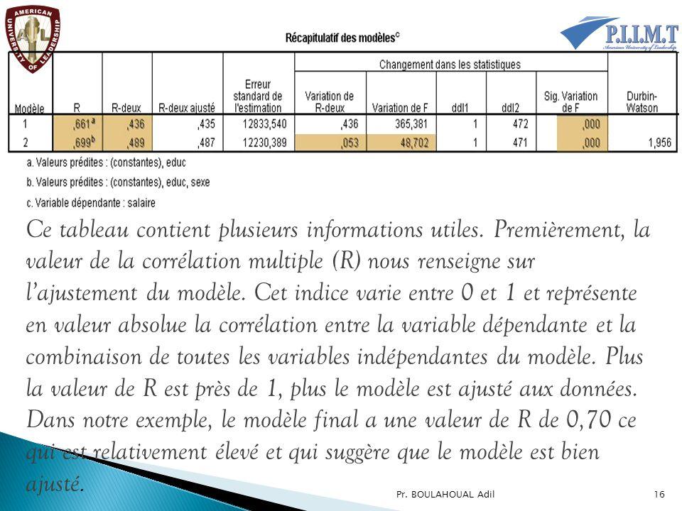 Ce tableau contient plusieurs informations utiles. Premièrement, la valeur de la corrélation multiple (R) nous renseigne sur l'ajustement du modèle. C