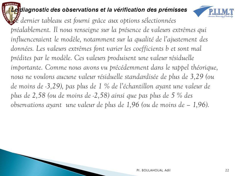Le diagnostic des observations et la vérification des prémisses Ce dernier tableau est fourni grâce aux options sélectionnées préalablement. Il nous r