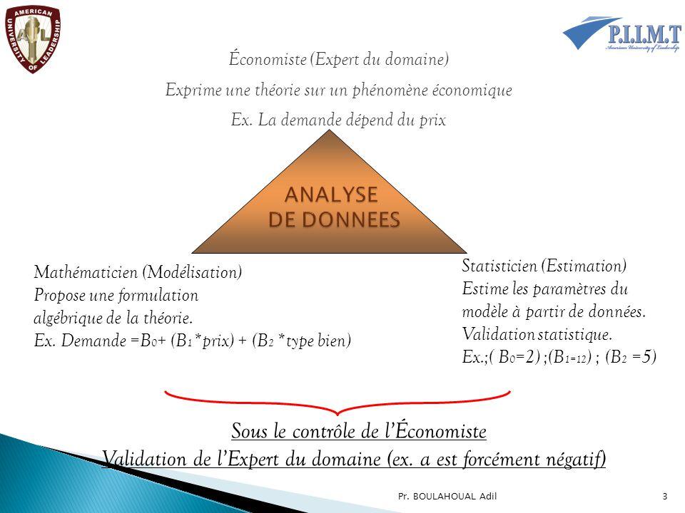 Économiste (Expert du domaine) Exprime une théorie sur un phénomène économique Ex. La demande dépend du prix Mathématicien (Modélisation) Propose une