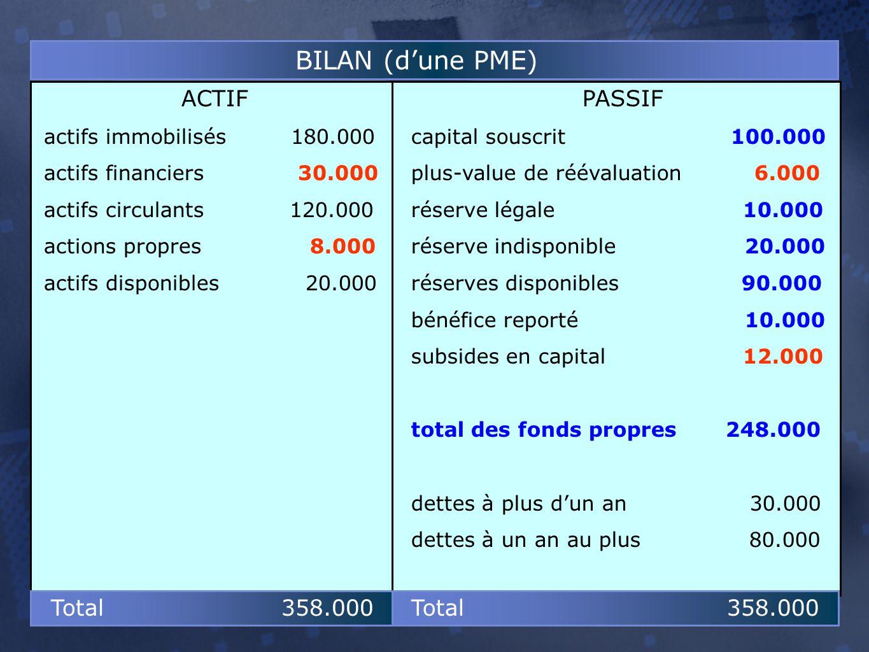 PASSIF capital souscrit 100.000 plus-value de réévaluation 6.000 réserve légale 10.000 réserve indisponible 20.000 réserves disponibles 90.000 bénéfice reporté 10.000 subsides en capital 12.000 total des fonds propres 248.000 dettes à plus d'un an 30.000 dettes à un an au plus 80.000 ACTIF actifs immobilisés 180.000 actifs financiers 30.000 actifs circulants 120.000 actions propres 8.000 actifs disponibles 20.000 BILAN (d'une PME) Total 358.000