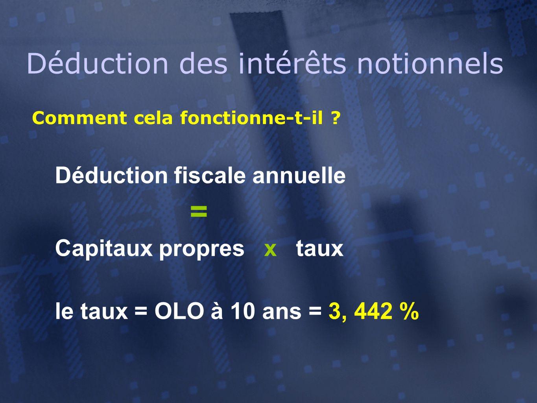Déduction des intérêts notionnels Comment cela fonctionne-t-il ? Déduction fiscale annuelle = Capitaux propres x taux le taux = OLO à 10 ans = 3, 442