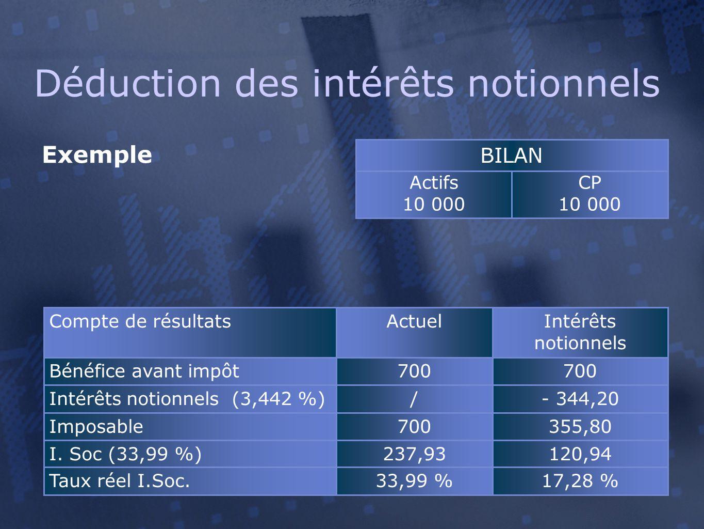 Déduction des intérêts notionnels Exemple Compte de résultatsActuelIntérêts notionnels Bénéfice avant impôt700 Intérêts notionnels (3,442 %)/- 344,20 Imposable700355,80 I.