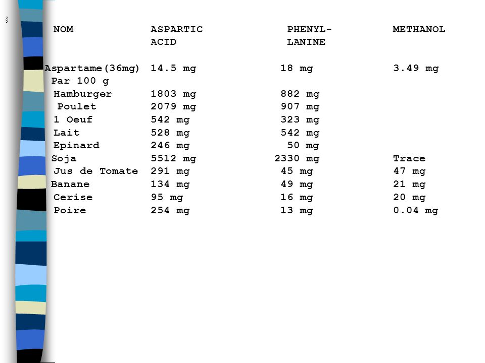  NOM ASPARTIC PHENYL- METHANOL ACID LANINE Aspartame(36mg) 14.5 mg 18 mg 3.49 mg Par 100 g Hamburger 1803 mg 882 mg Poulet 2079 mg 907 mg 1 Oeuf 542
