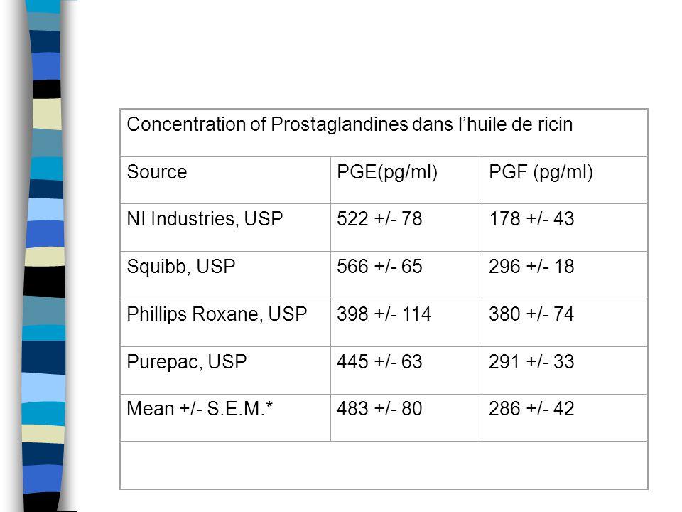 Concentration of Prostaglandines dans l'huile de ricin SourcePGE(pg/ml)PGF (pg/ml) NI Industries, USP522 +/- 78178 +/- 43 Squibb, USP566 +/- 65296 +/-