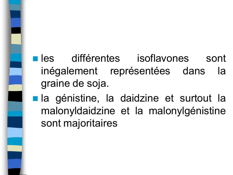 les différentes isoflavones sont inégalement représentées dans la graine de soja. la génistine, la daidzine et surtout la malonyldaidzine et la malony