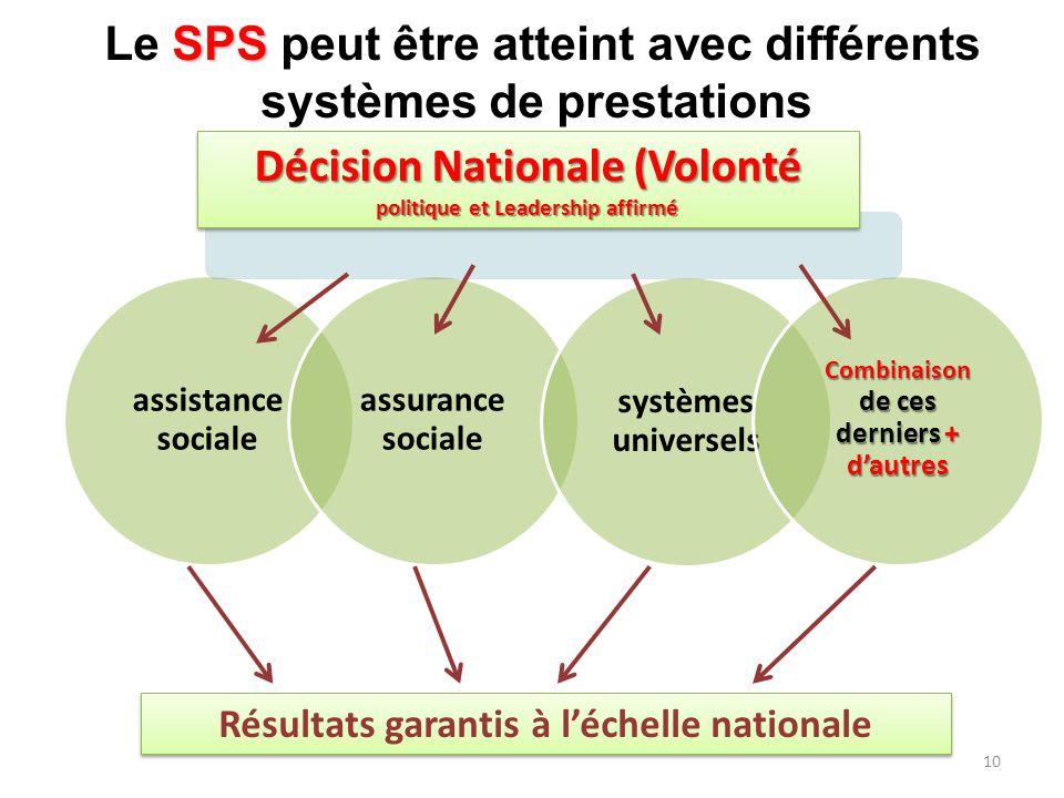 10 assistance sociale assurance sociale systèmes universels Combinaison de ces derniers + d'autres Décision Nationale (Volonté politique et Leadership