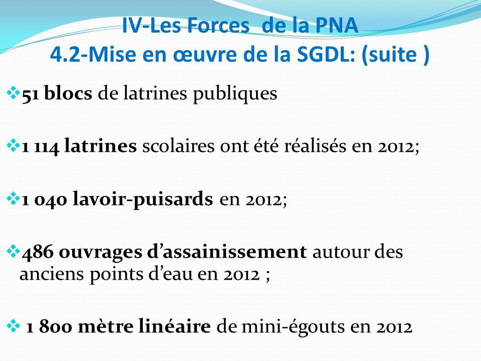 IV-Les Forces de la PNA 4.2-Mise en œuvre de la SGDL: (suite )  51 blocs de latrines publiques  1 114 latrines scolaires ont été réalisés en 2012;  1 040 lavoir-puisards en 2012;  486 ouvrages d'assainissement autour des anciens points d'eau en 2012 ;  1 800 mètre linéaire de mini-égouts en 2012