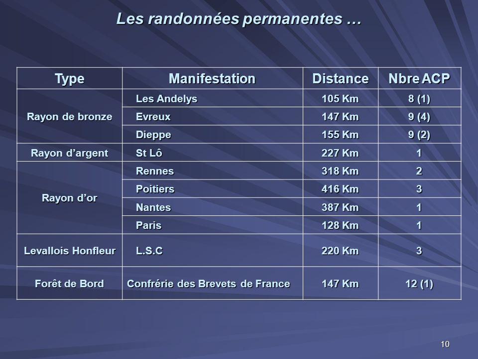 Les randonnées permanentes … TypeManifestationDistance Nbre ACP Rayon de bronze Les Andelys Les Andelys 105 Km 8 (1) Evreux Evreux 147 Km 9 (4) Dieppe