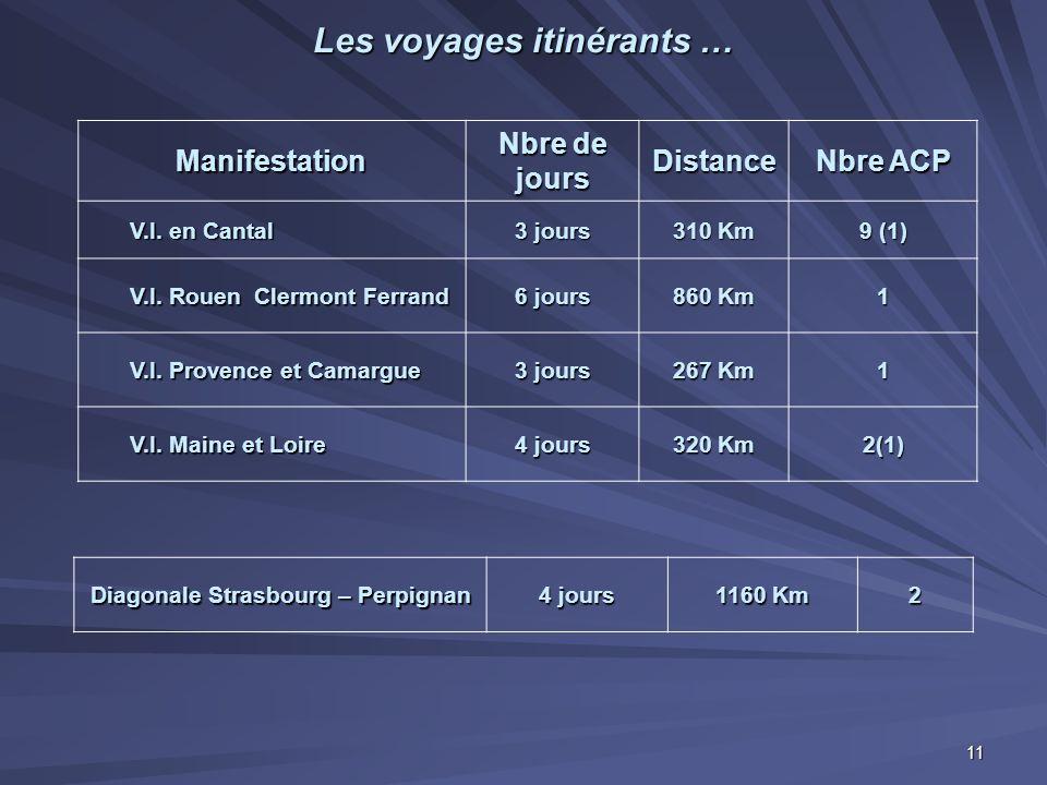 Les voyages itinérants … Manifestation Nbre de jours Distance Nbre ACP V.I. en Cantal 3 jours 310 Km 9 (1) V.I. Rouen Clermont Ferrand 6 jours 860 Km