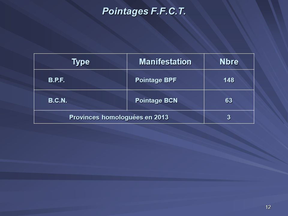 Pointages F.F.C.T. TypeManifestationNbre B.P.F. Pointage BPF Pointage BPF148 B.C.N. Pointage BCN Pointage BCN63 Provinces homologuées en 2013 3 12