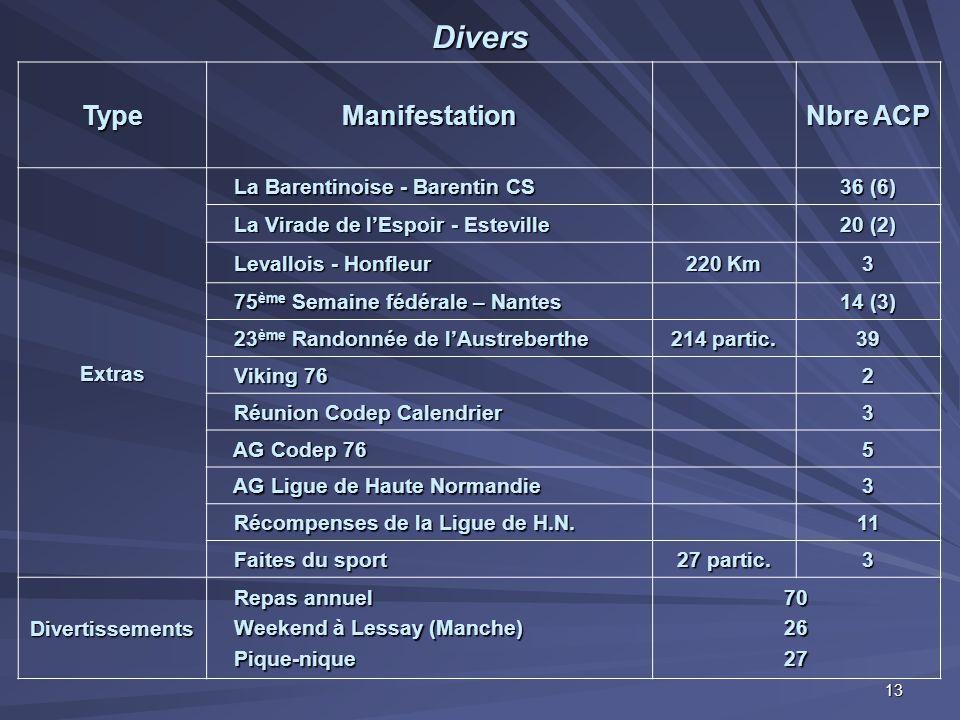 Divers TypeManifestation Nbre ACP Extras La Barentinoise - Barentin CS La Barentinoise - Barentin CS 36 (6) La Virade de l'Espoir - Esteville La Virad
