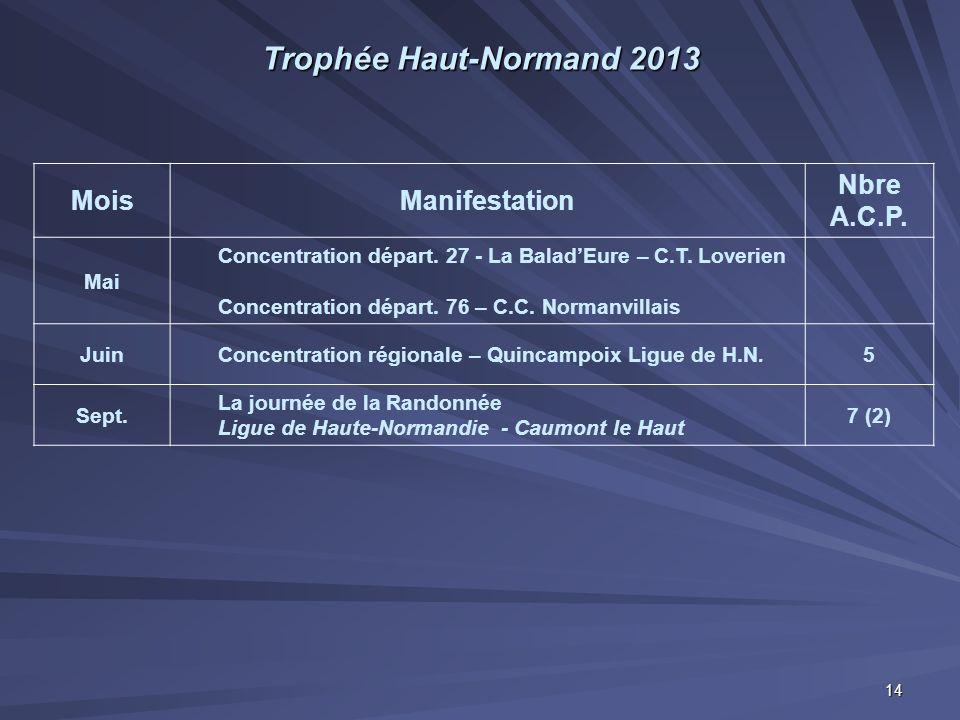 Trophée Haut-Normand 2013 MoisManifestation Nbre A.C.P. Mai Concentration départ. 27 - La Balad'Eure – C.T. Loverien Concentration départ. 76 – C.C. N