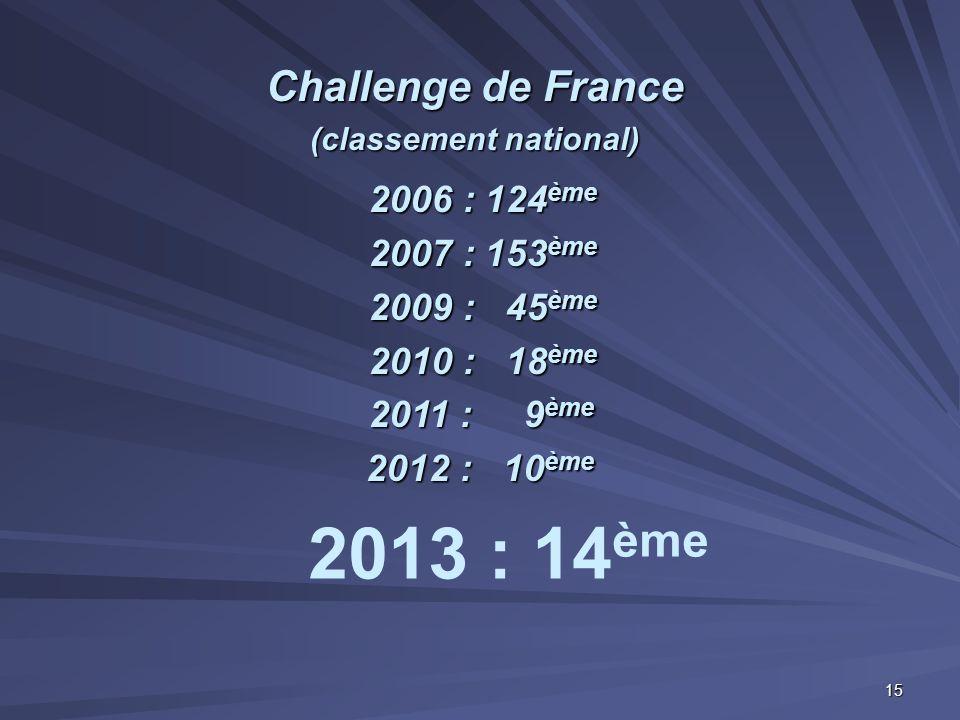 Challenge de France (classement national) 2006 : 124 ème 2007 : 153 ème 2009 : 45 ème 2010 : 18 ème 2011 : 9 ème 2012 : 10 ème 2013 : 14 ème 15