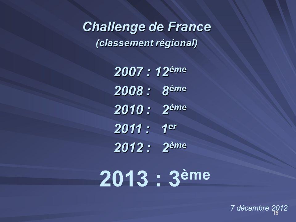 Challenge de France (classement régional) 7 décembre 2012 2007 : 12 ème 2008 : 8 ème 2010 : 2 ème 2011 : 1 er 2012 : 2 ème 2013 : 3 ème 16