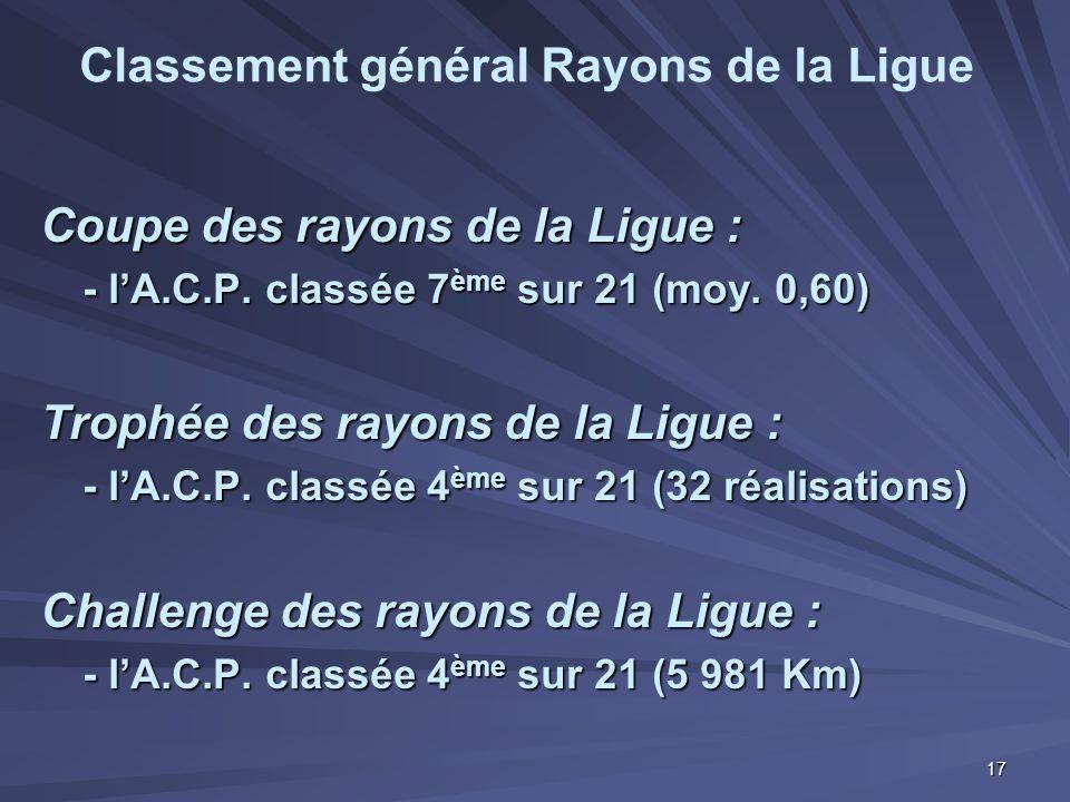 Coupe des rayons de la Ligue : - l'A.C.P. classée 7 ème sur 21 (moy. 0,60) Trophée des rayons de la Ligue : - l'A.C.P. classée 4 ème sur 21 (32 réalis
