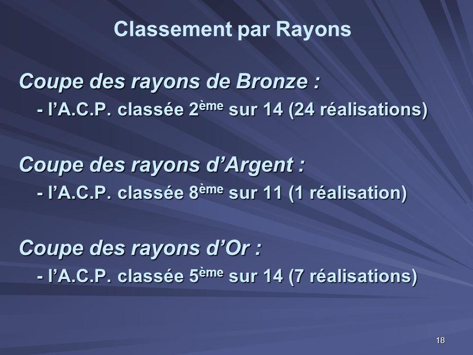 Coupe des rayons de Bronze : - l'A.C.P. classée 2 ème sur 14 (24 réalisations) Coupe des rayons d'Argent : - l'A.C.P. classée 8 ème sur 11 (1 réalisat