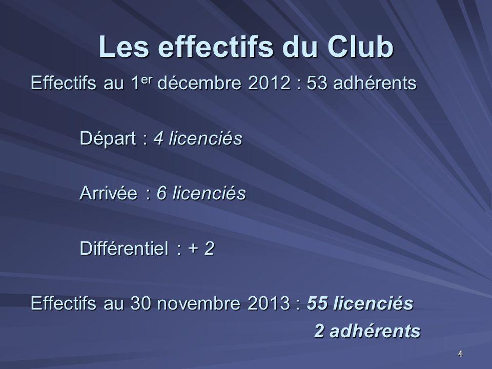 Les effectifs du Club Effectifs au 1 er décembre 2012 : 53 adhérents Départ : 4 licenciés Arrivée : 6 licenciés Différentiel : + 2 Effectifs au 30 nov