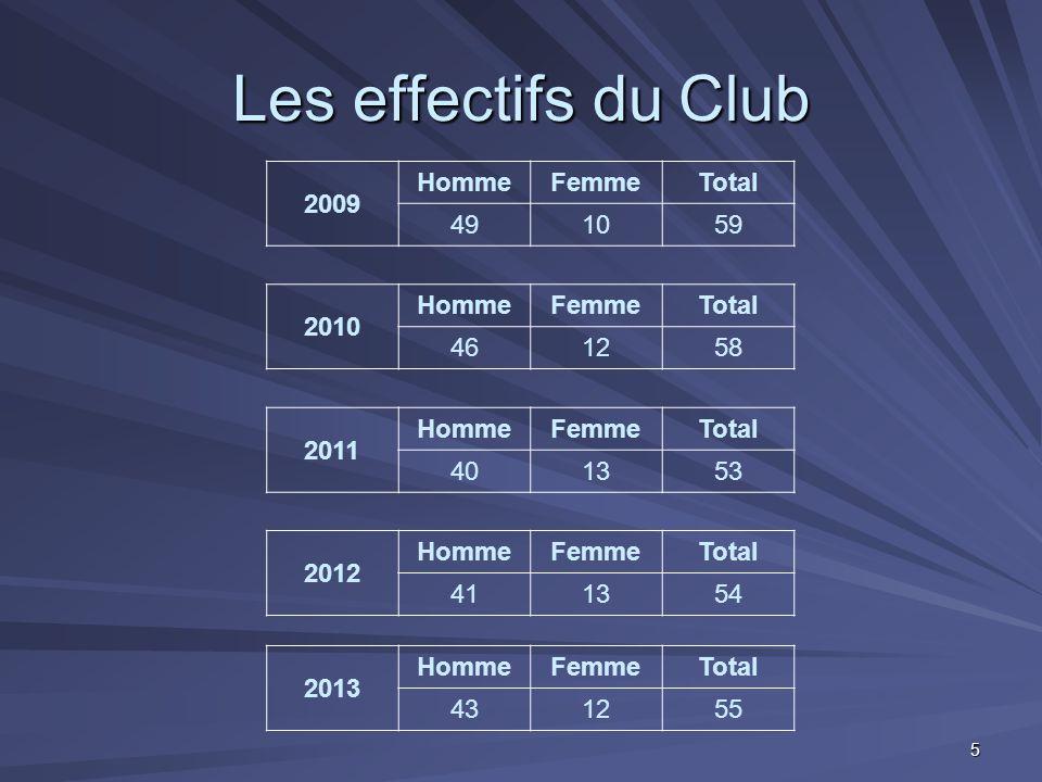 Les effectifs du Club 2011 HommeFemmeTotal 401353 2010 HommeFemmeTotal 461258 2009 HommeFemmeTotal 491059 2012 HommeFemmeTotal 411354 2013 HommeFemmeT