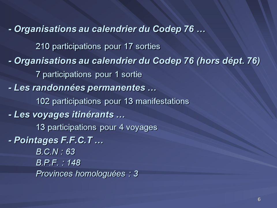 - Organisations au calendrier du Codep 76 … 210 participations pour 17 sorties - Organisations au calendrier du Codep 76 (hors dépt. 76) 7 participati