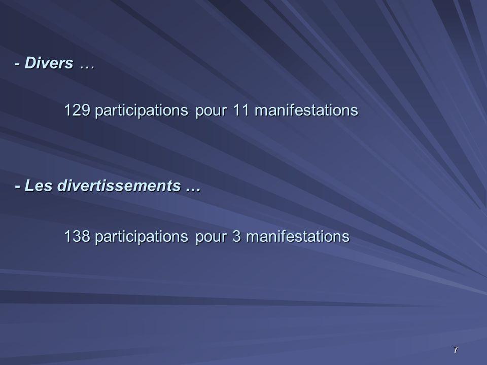- Divers … 129 participations pour 11 manifestations - Les divertissements … 138 participations pour 3 manifestations 7