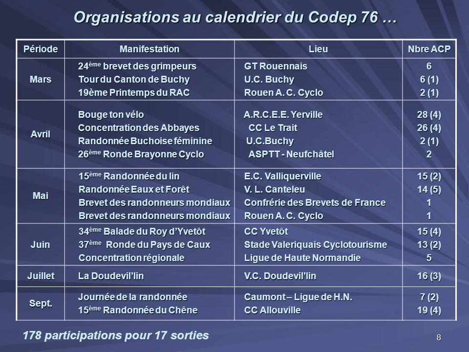 Organisations au calendrier du Codep 76 … PériodeManifestationLieu Nbre ACP Mars 24 ème brevet des grimpeurs Tour du Canton de Buchy 19ème Printemps d