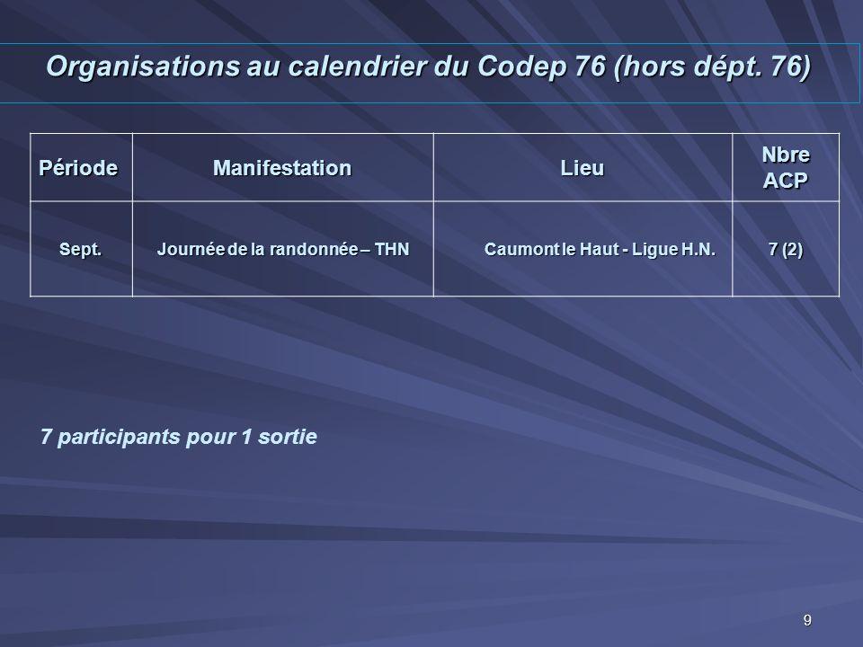 Organisations au calendrier du Codep 76 (hors dépt. 76) PériodeManifestationLieu Nbre ACP Sept. Journée de la randonnée – THN Caumont le Haut - Ligue