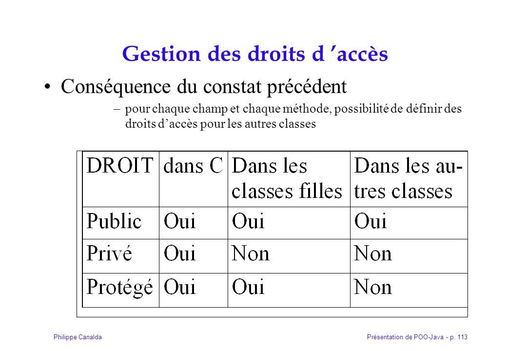 Présentation de POO-Java - p. 113Philippe Canalda Gestion des droits d 'accès Conséquence du constat précédent –pour chaque champ et chaque méthode, p