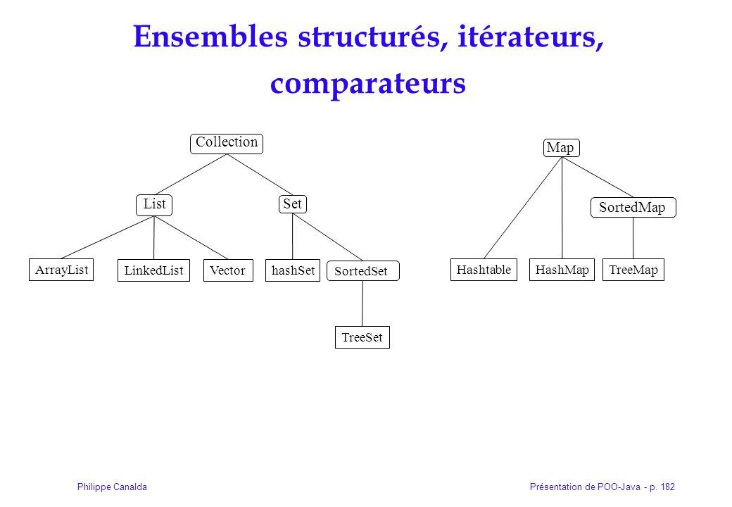 Présentation de POO-Java - p. 182Philippe Canalda Collection Ensembles structurés, itérateurs, comparateurs ArrayList LinkedListVectorhashSet TreeSet